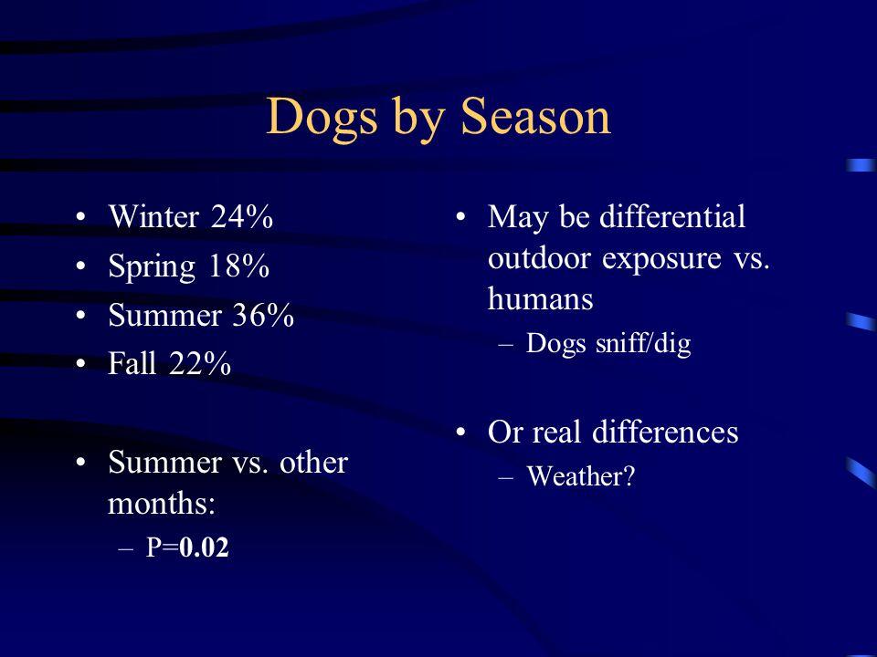 Dogs by Season Winter 24% Spring 18% Summer 36% Fall 22% Summer vs.