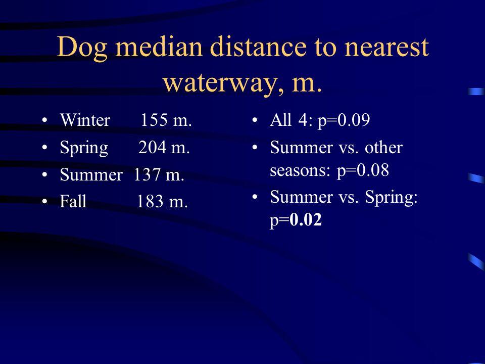 Dog median distance to nearest waterway, m.Winter 155 m.