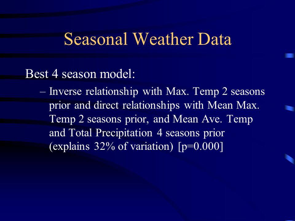 Seasonal Weather Data Best 4 season model: –Inverse relationship with Max.