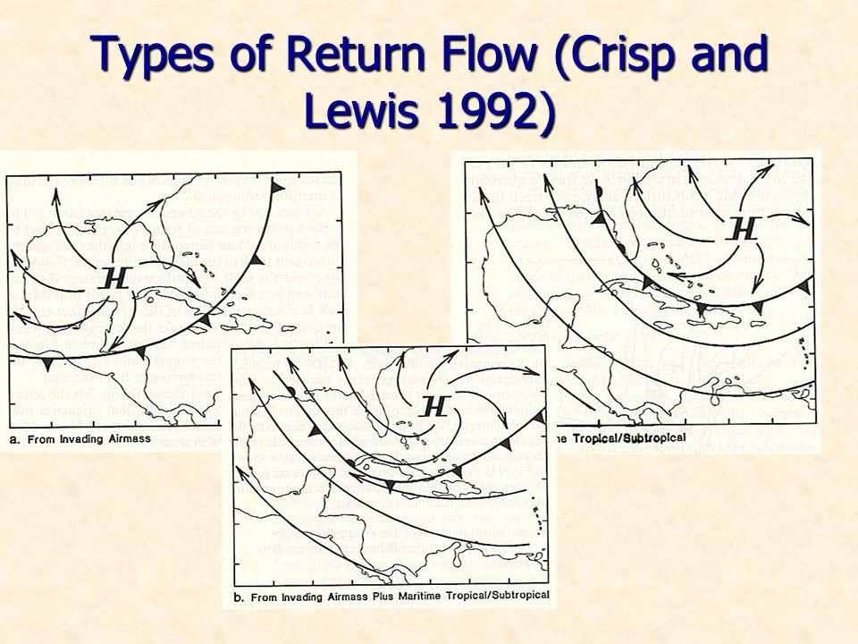 Types of Return Flow (Crisp and Lewis 1992)