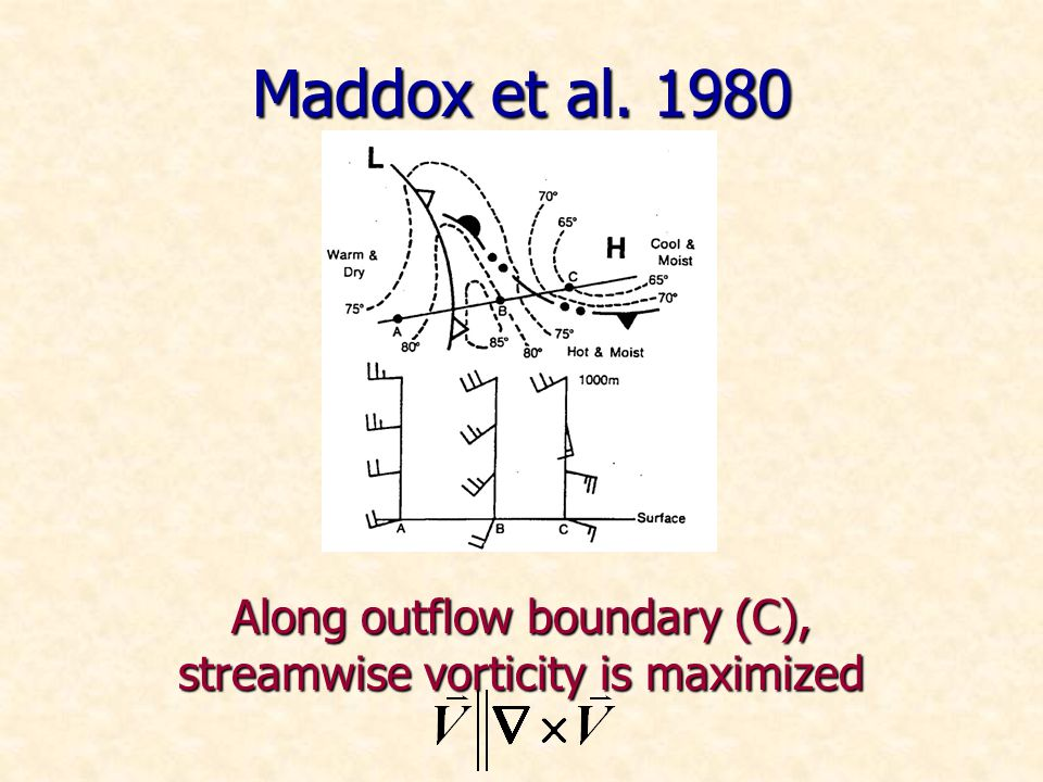 Maddox et al. 1980 Along outflow boundary (C), streamwise vorticity is maximized