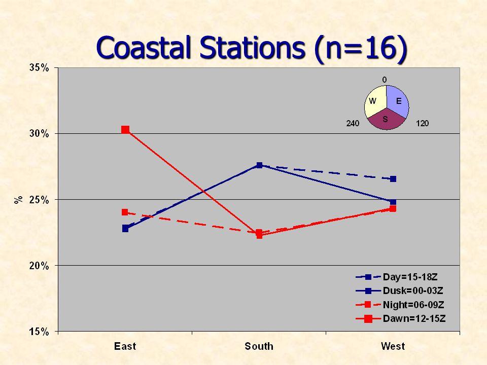 Coastal Stations (n=16)