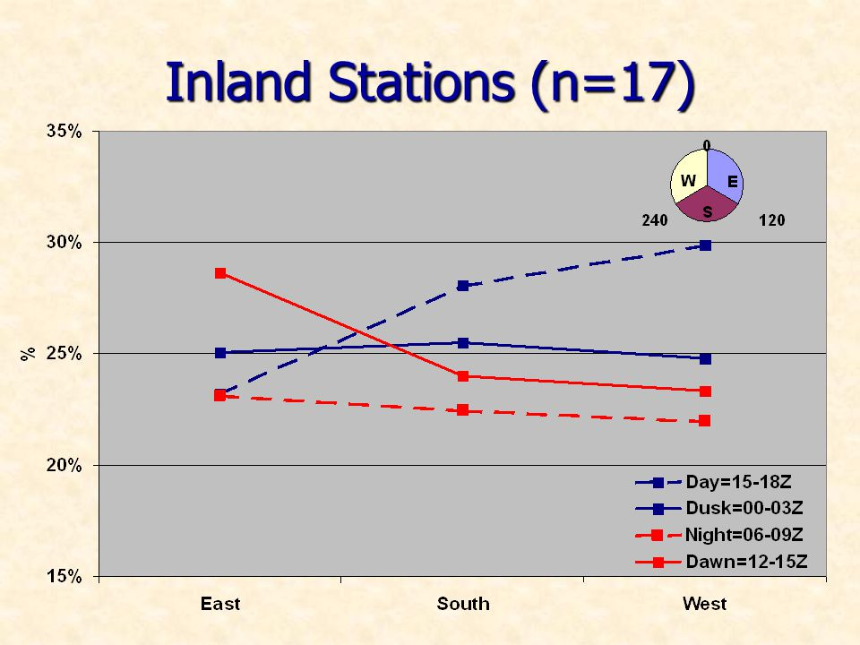Inland Stations (n=17)
