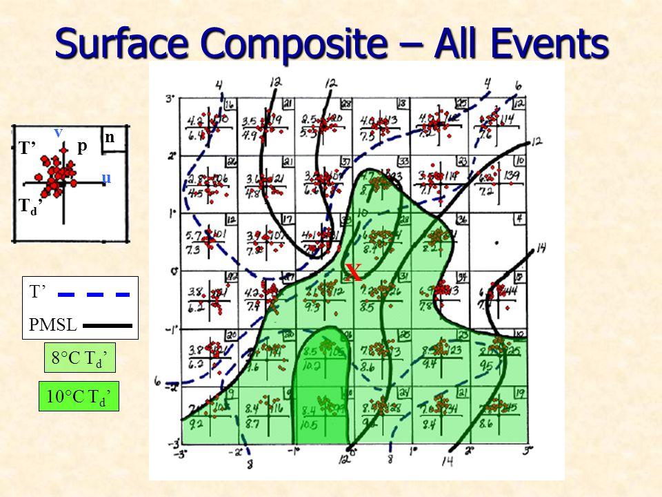T PMSL Surface Composite – All Events X T T d v p u n 8°C T d 10°C T d
