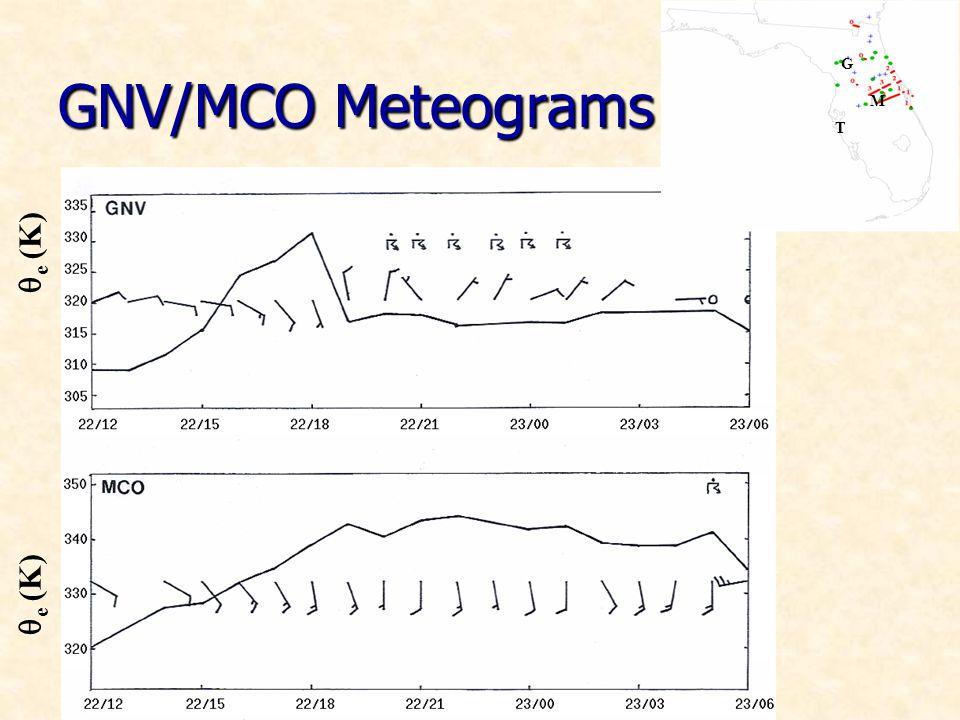 GNV/MCO Meteograms e (K) T M G