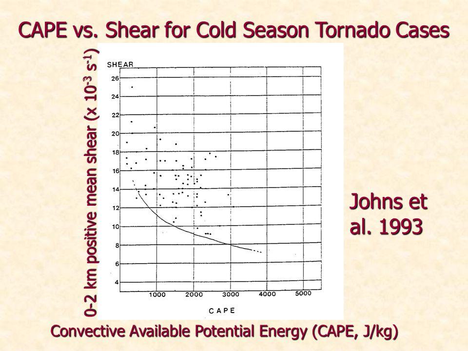 0-2 km positive mean shear (x 10 -3 s -1 ) Convective Available Potential Energy (CAPE, J/kg) Johns et al.