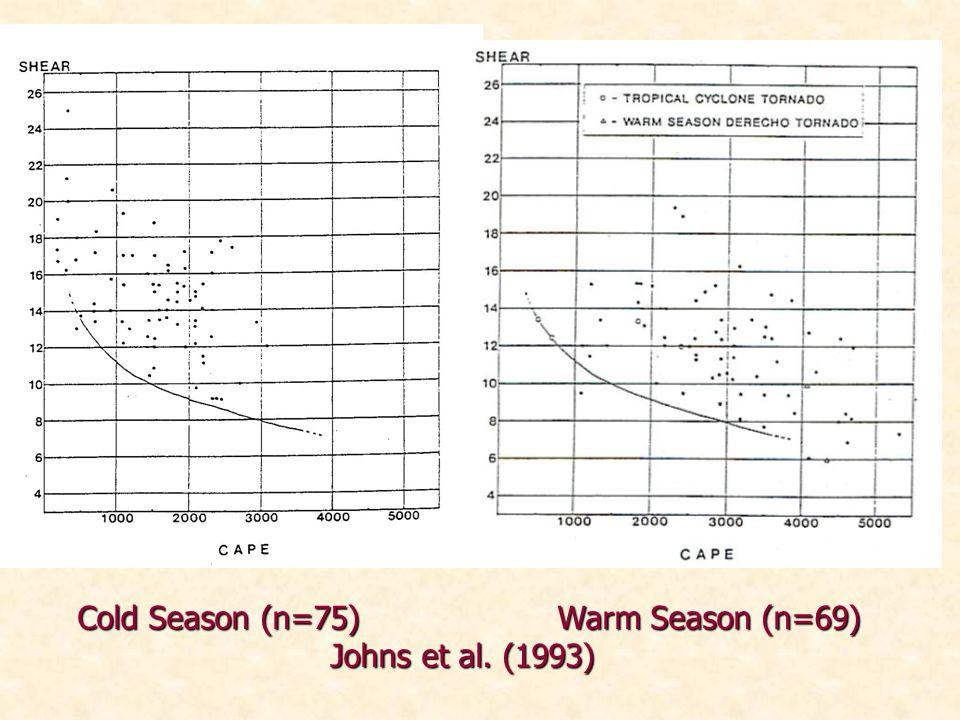 Cold Season (n=75)Warm Season (n=69) Johns et al. (1993)