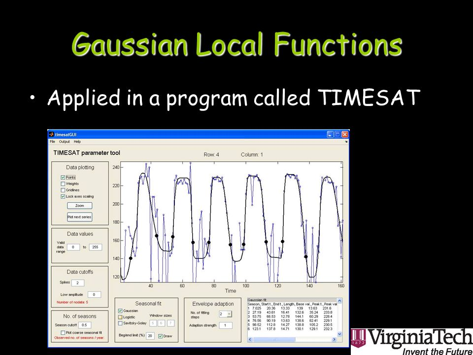 Gaussian Local Functions Applied in a program called TIMESAT