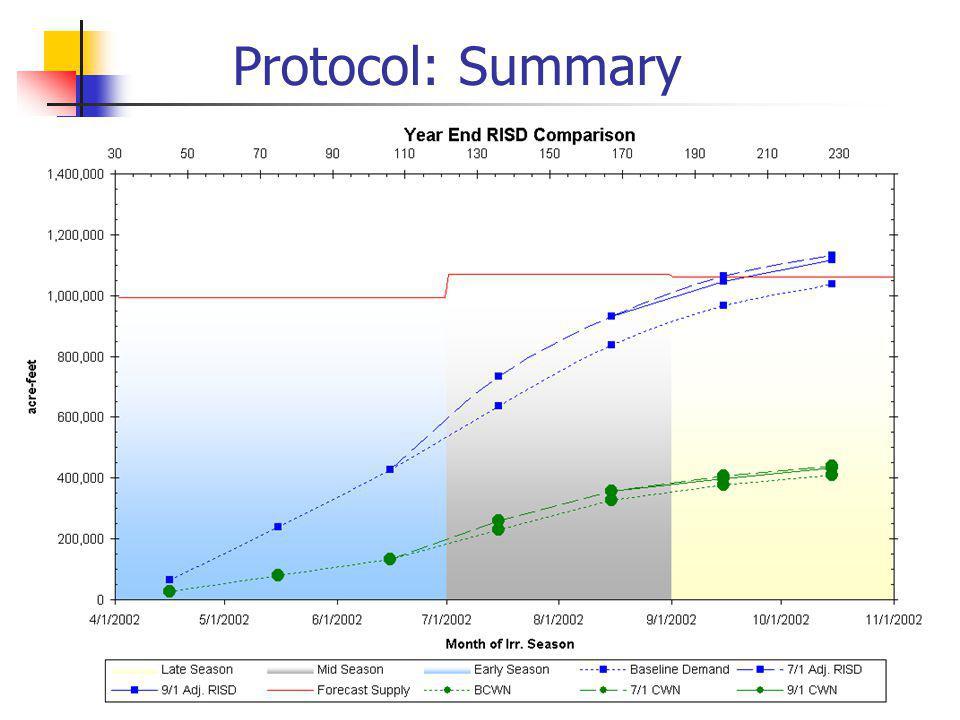Protocol: Summary