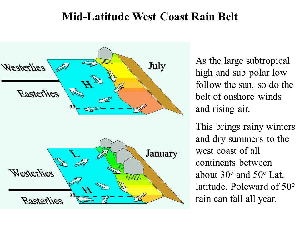 Mid-Latitude West Coast Rain Belt As the large subtropical high and sub polar low follow the sun, so do the belt of onshore winds and rising air. This