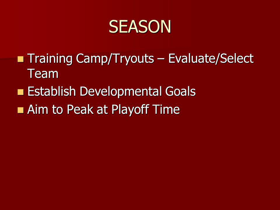 SEASON Training Camp/Tryouts – Evaluate/Select Team Training Camp/Tryouts – Evaluate/Select Team Establish Developmental Goals Establish Developmental Goals Aim to Peak at Playoff Time Aim to Peak at Playoff Time