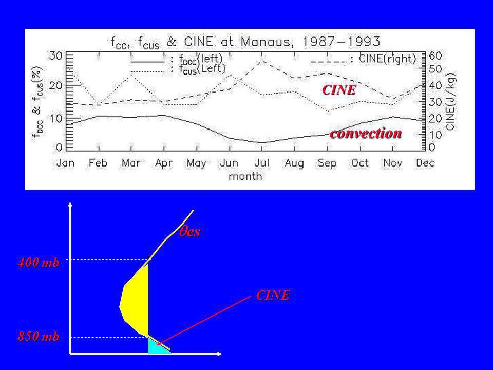 convection CINE CINE 850 mb 400 mb es es