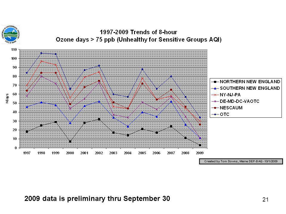 21 2009 data is preliminary thru September 30
