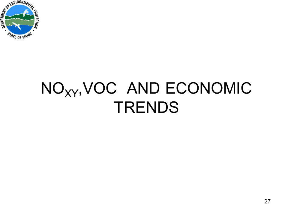 27 NO XY,VOC AND ECONOMIC TRENDS