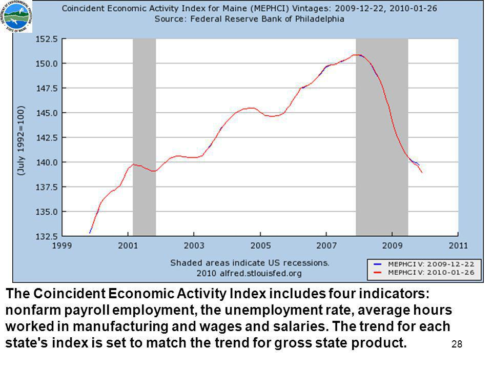 28 The Coincident Economic Activity Index includes four indicators: nonfarm payroll employment, the unemployment rate, average hours worked in manufacturing and wages and salaries.