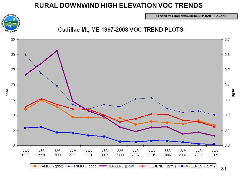 31 RURAL DOWNWIND HIGH ELEVATION VOC TRENDS