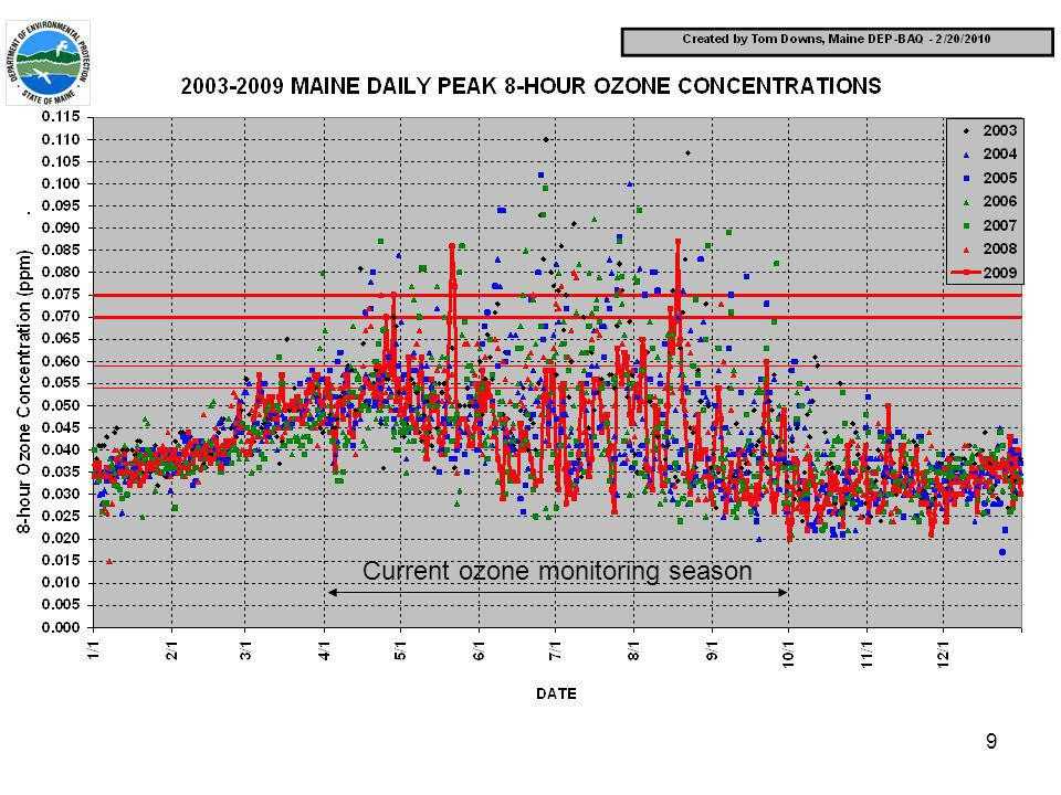 9 Current ozone monitoring season