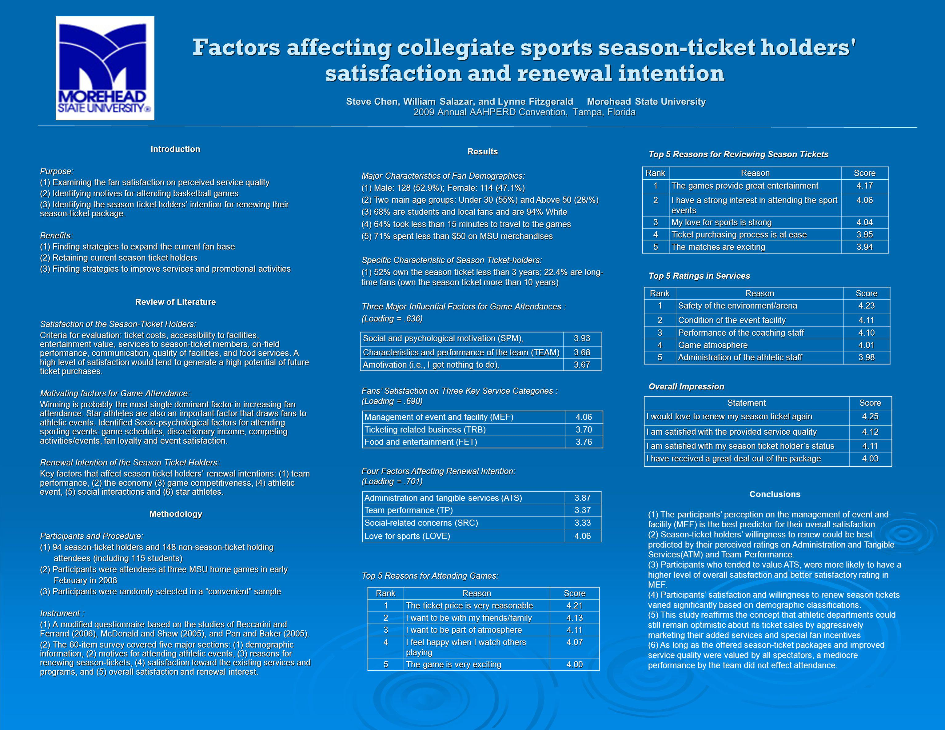 Factors affecting collegiate sports season-ticket holders satisfaction and renewal intention Steve Chen, William Salazar, and Lynne Fitzgerald Morehead State University 2009 Annual AAHPERD Convention, Tampa, Florida IntroductionPurpose: (1) Examining the fan satisfaction on perceived service quality (2) Identifying motives for attending basketball games (3) Identifying the season ticket holders intention for renewing their season-ticket package.
