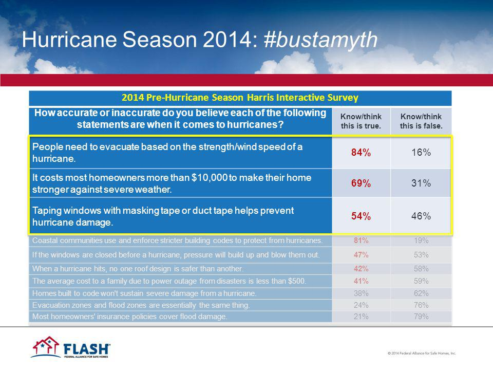 Hurricane Season 2014: #bustamyth 2014 Pre-Hurricane Season Harris Interactive Survey How accurate or inaccurate do you believe each of the following statements are when it comes to hurricanes.