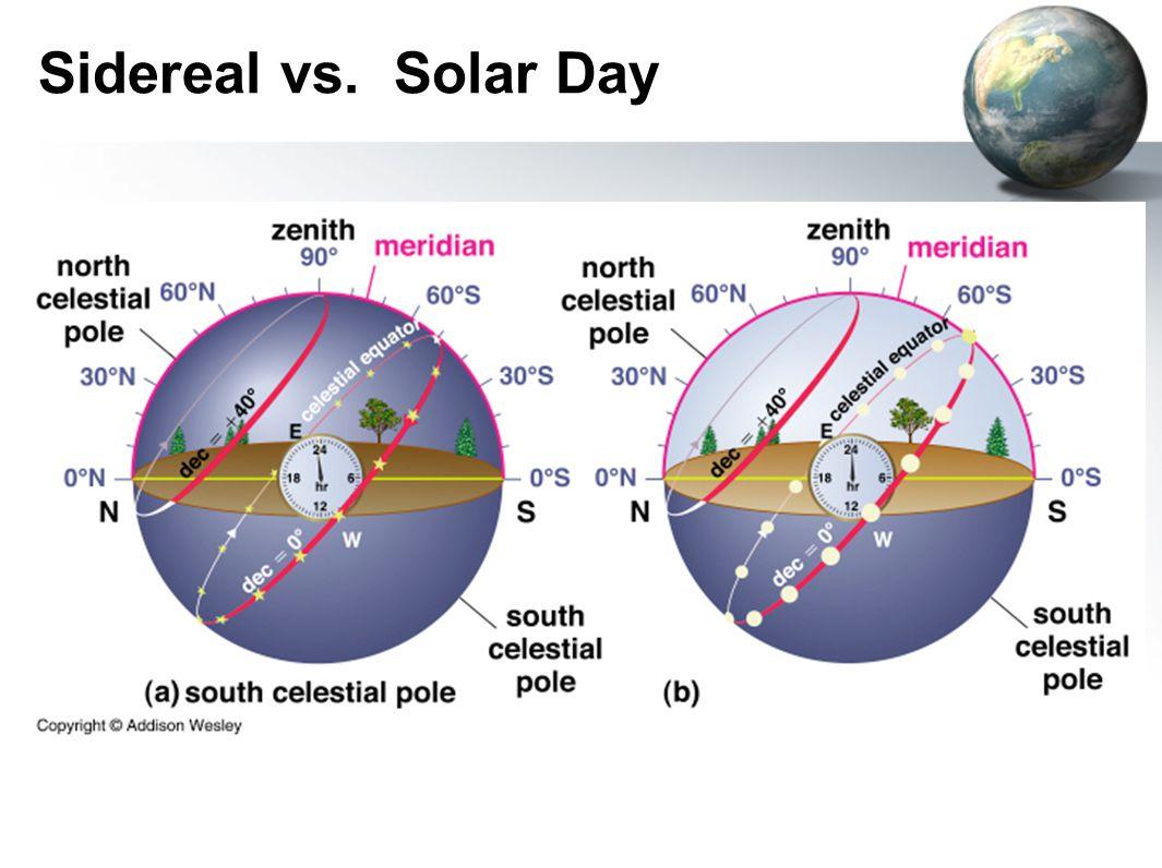 Sidereal vs. Solar Day