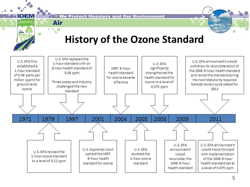 History of the Ozone Standard U.S.