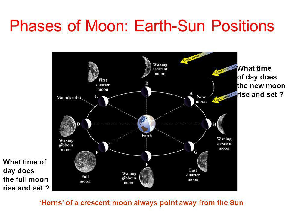 Phases of Moon: Earth-Sun Positions Horns of a crescent moon always point away from the Sun What time of day does the full moon rise and set ? What ti