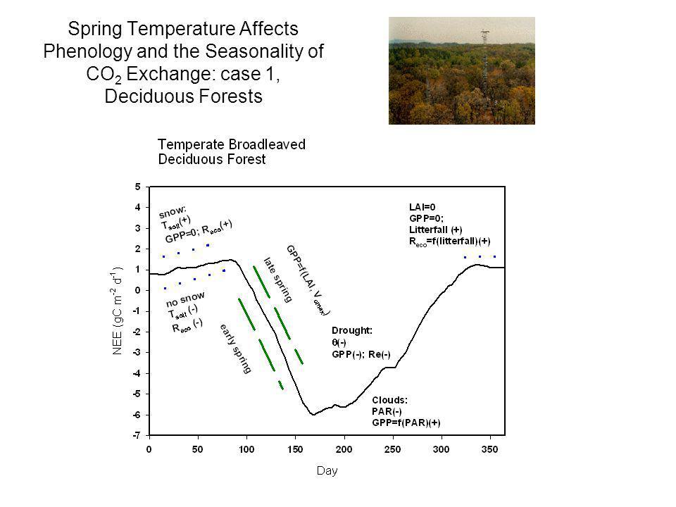 Seasonality of Model Parameters: e.g.