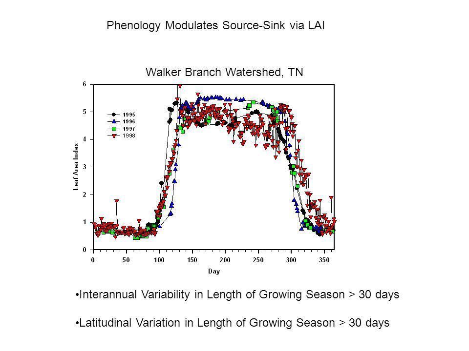 Spatial Gradients: NEE and Length of Growing Season Baldocchi et al, 2001, BAMS
