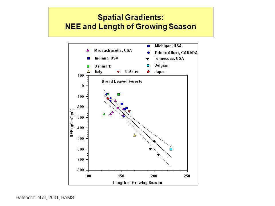 Year to Year differences in NEE across sites is due to differences in Growing Season Length Baldocchi et al, 2001 Ecol Modelling