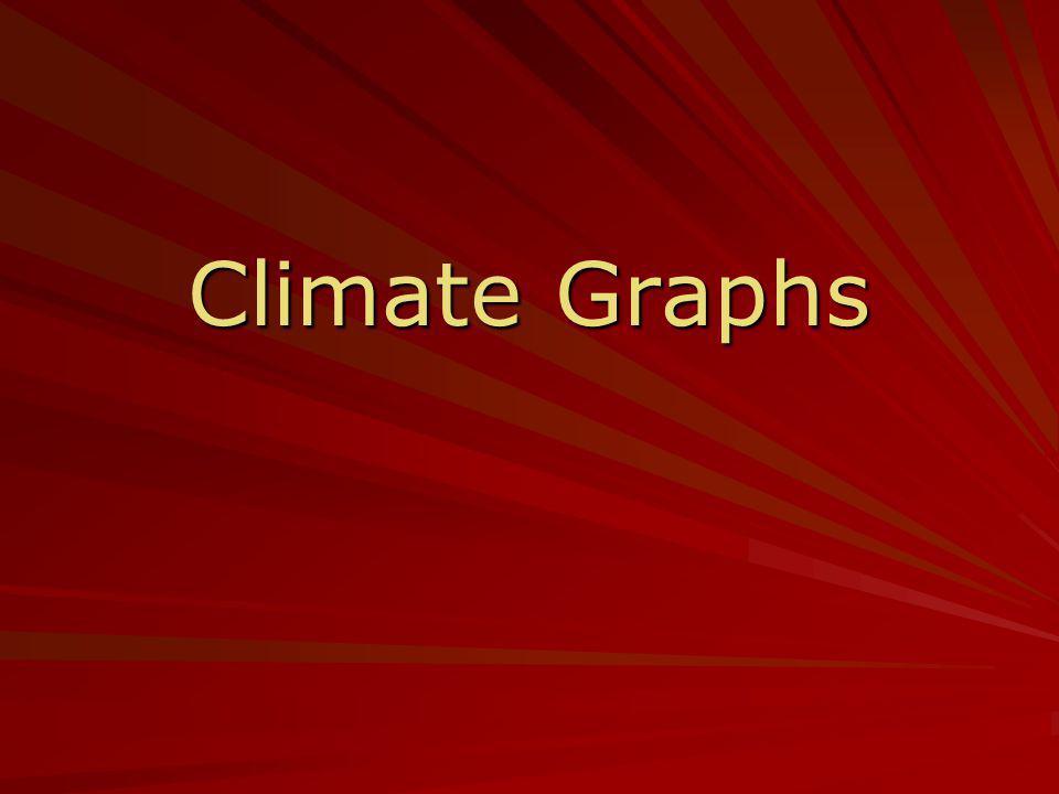 Climate Graphs