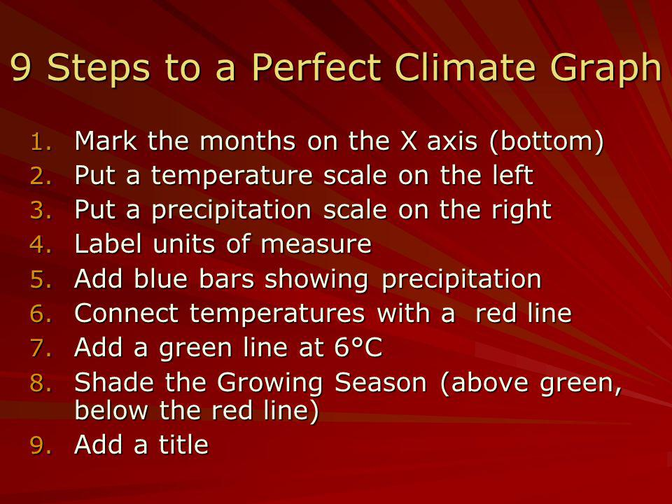 9 Steps to a Perfect Climate Graph 1. Mark the months on the X axis (bottom) 2. Put a temperature scale on the left 3. Put a precipitation scale on th