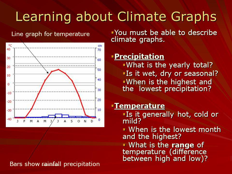 Learning about Climate Graphs You must be able to describe climate graphs. You must be able to describe climate graphs. Precipitation Precipitation Wh