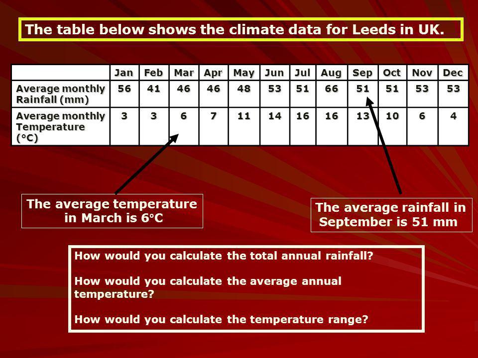 JanFebMarAprMayJunJulAugSepOctNovDec Average monthly Rainfall (mm) 564146464853516651515353 Average monthly Temperature (°C) 336711141616131064 The av