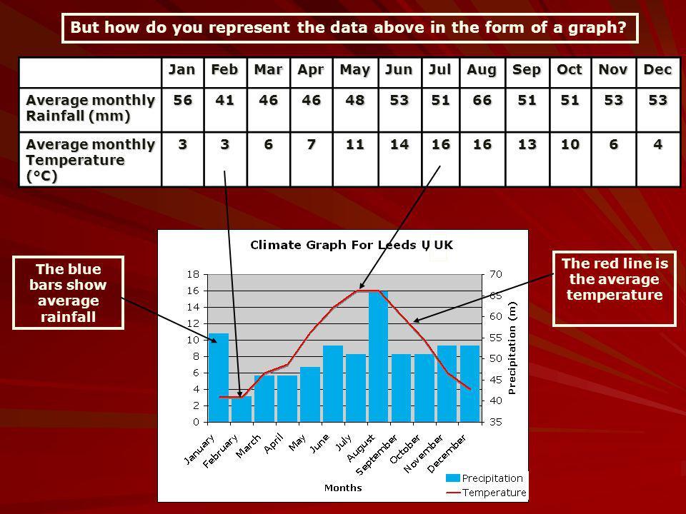 JanFebMarAprMayJunJulAugSepOctNovDec Average monthly Rainfall (mm) 564146464853516651515353 Average monthly Temperature (°C) 336711141616131064 But ho