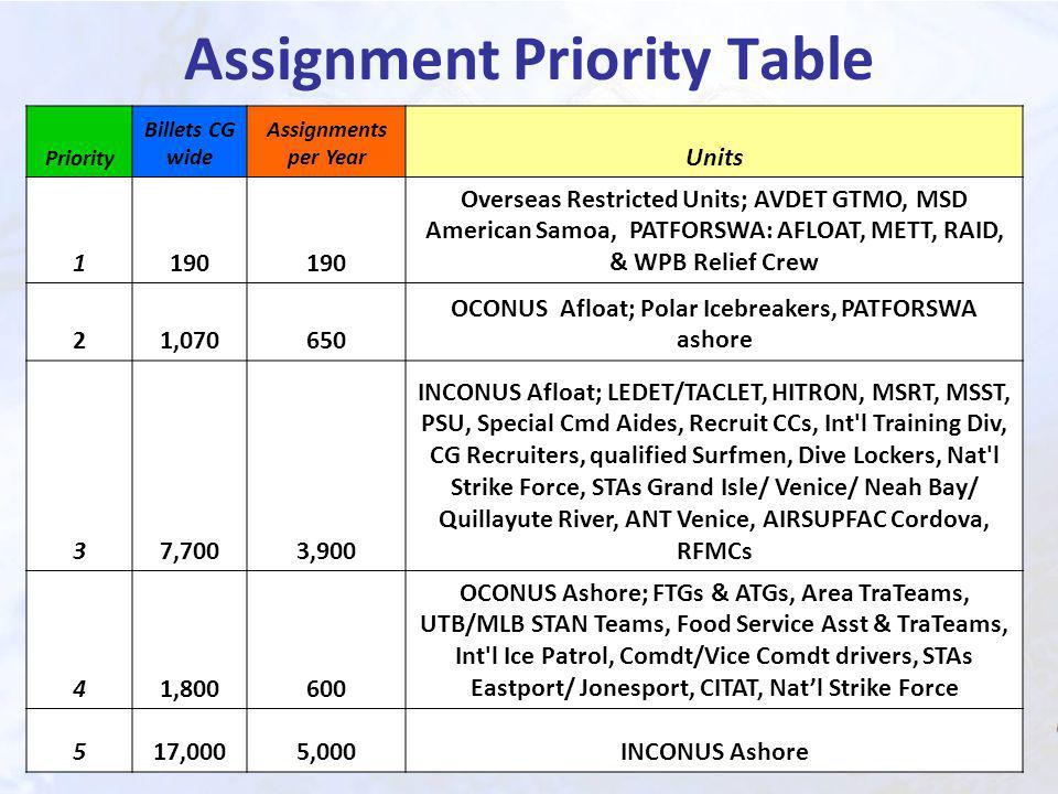 Assignment Priority Table Priority Billets CG wide Assignments per Year Units 1190 Overseas Restricted Units; AVDET GTMO, MSD American Samoa, PATFORSWA: AFLOAT, METT, RAID, & WPB Relief Crew 21,070650 OCONUS Afloat; Polar Icebreakers, PATFORSWA ashore 37,7003,900 INCONUS Afloat; LEDET/TACLET, HITRON, MSRT, MSST, PSU, Special Cmd Aides, Recruit CCs, Int l Training Div, CG Recruiters, qualified Surfmen, Dive Lockers, Nat l Strike Force, STAs Grand Isle/ Venice/ Neah Bay/ Quillayute River, ANT Venice, AIRSUPFAC Cordova, RFMCs 41,800600 OCONUS Ashore; FTGs & ATGs, Area TraTeams, UTB/MLB STAN Teams, Food Service Asst & TraTeams, Int l Ice Patrol, Comdt/Vice Comdt drivers, STAs Eastport/ Jonesport, CITAT, Natl Strike Force 517,0005,000INCONUS Ashore