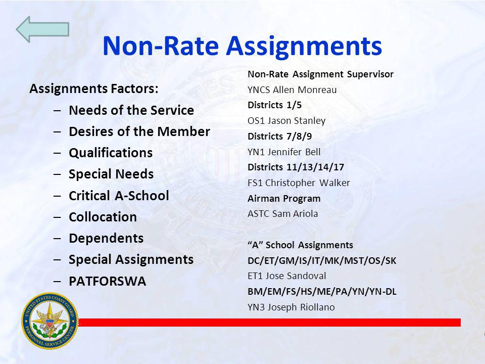Non-Rate Assignments Assignments Factors: –Needs of the Service –Desires of the Member –Qualifications –Special Needs –Critical A-School –Collocation –Dependents –Special Assignments –PATFORSWA Non-Rate Assignment Supervisor YNCS Allen Monreau Districts 1/5 OS1 Jason Stanley Districts 7/8/9 YN1 Jennifer Bell Districts 11/13/14/17 FS1 Christopher Walker Airman Program ASTC Sam Ariola A School Assignments DC/ET/GM/IS/IT/MK/MST/OS/SK ET1 Jose Sandoval BM/EM/FS/HS/ME/PA/YN/YN-DL YN3 Joseph Riollano