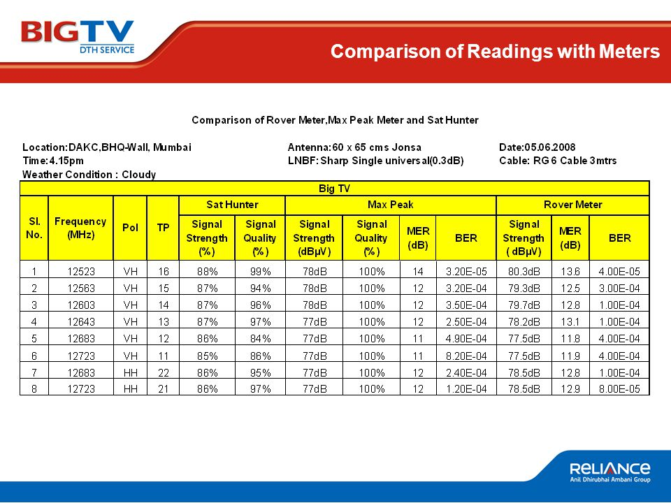 Comparison of Readings with Meters