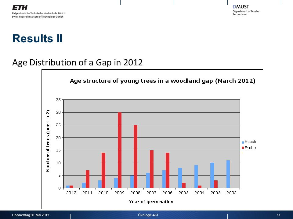 Results II Donnerstag 30. Mai 201311Ökologie A&T Age Distribution of a Gap in 2012 Beech