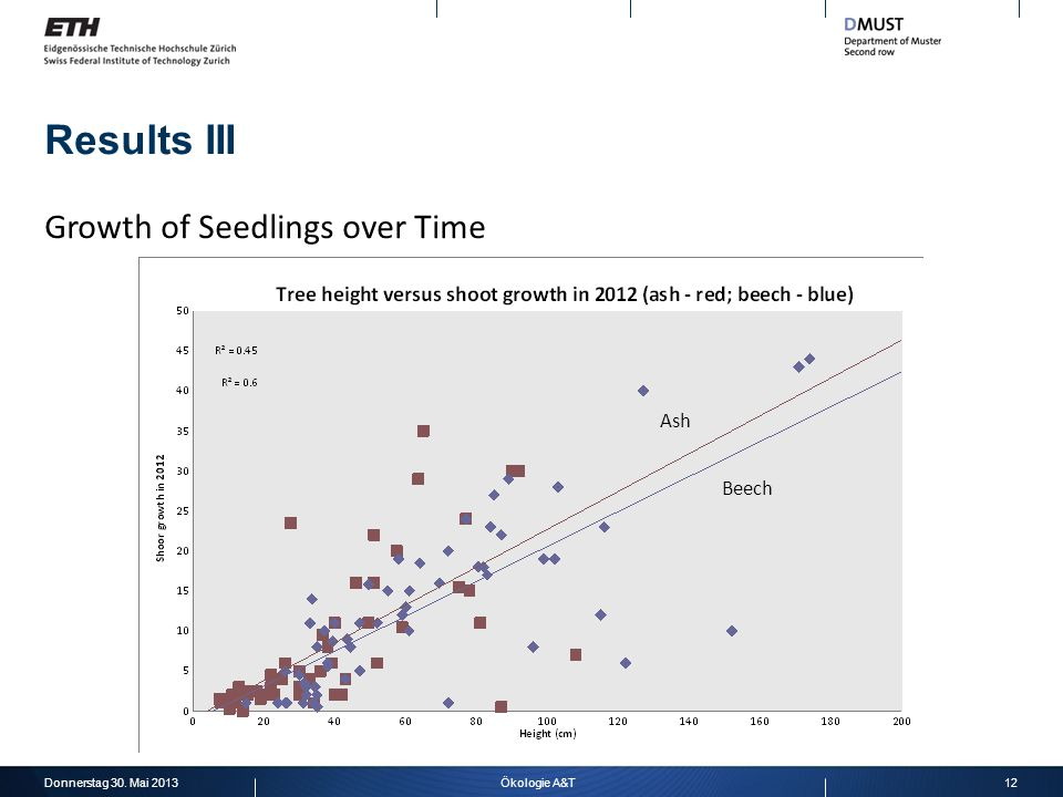 Results III Donnerstag 30. Mai 201312Ökologie A&T Growth of Seedlings over Time Ash Beech