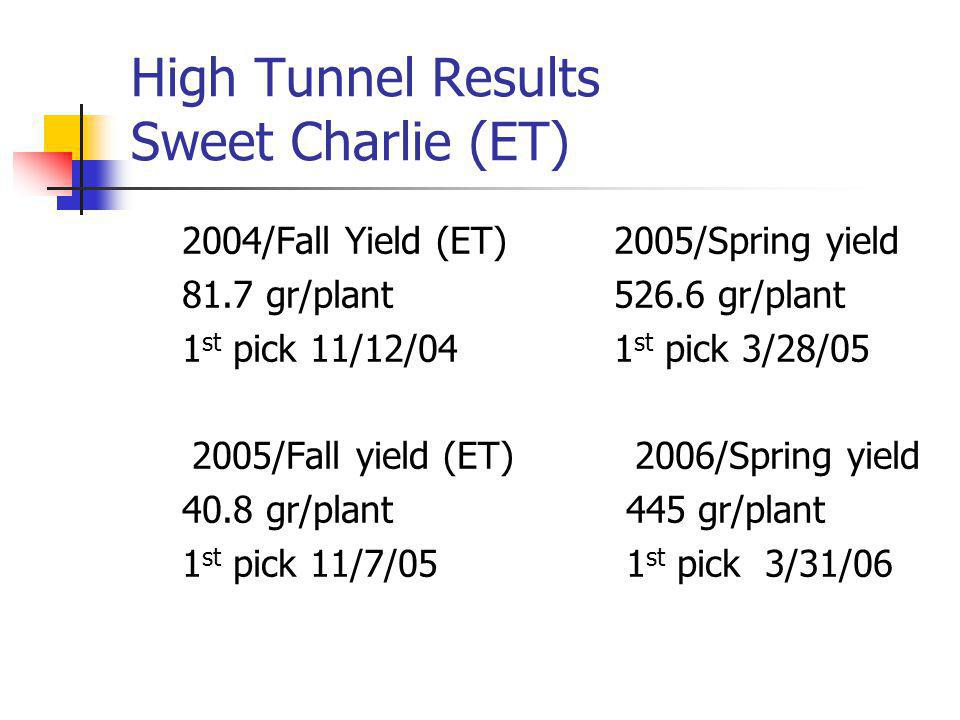 High Tunnel Results Sweet Charlie (ET) 2004/Fall Yield (ET)2005/Spring yield 81.7 gr/plant526.6 gr/plant 1 st pick 11/12/041 st pick 3/28/05 2005/Fall yield (ET) 2006/Spring yield 40.8 gr/plant 445 gr/plant 1 st pick 11/7/05 1 st pick 3/31/06
