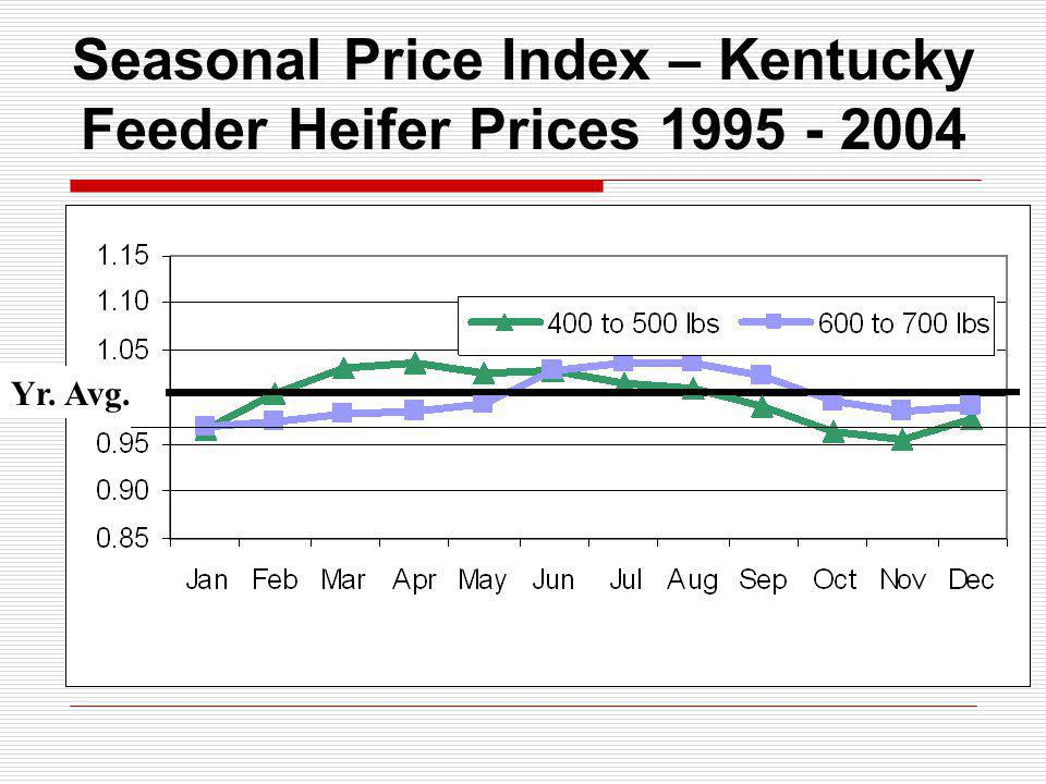 Seasonal Price Index – Kentucky Feeder Heifer Prices Yr. Avg.