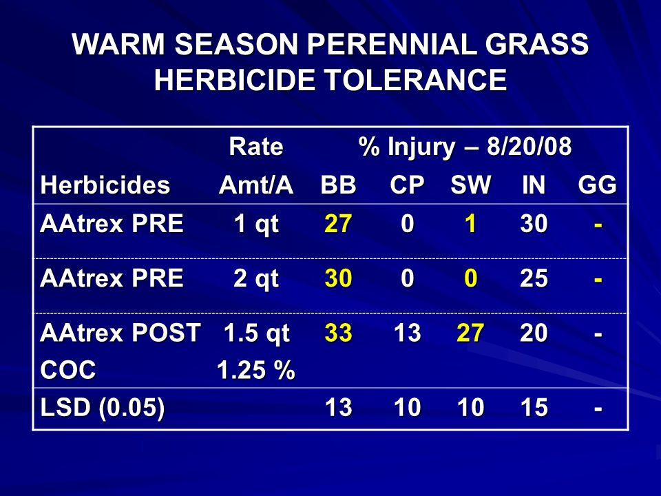 WARM SEASON PERENNIAL GRASS HERBICIDE TOLERANCE Rate % Injury – 8/20/08 HerbicidesAmt/ABBCPSWINGG PermitCOC 0.67 oz 1.25 % 8201515- Cimarron* 0.1 oz 86933- Outrider* 1.33 oz 15253345- LSD (0.05) 13101015- * Applied with 0.25% NIS.
