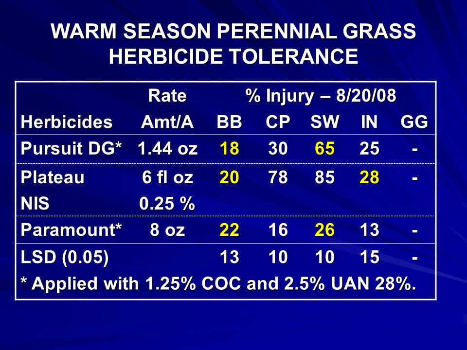 Herbicide Trial 2008