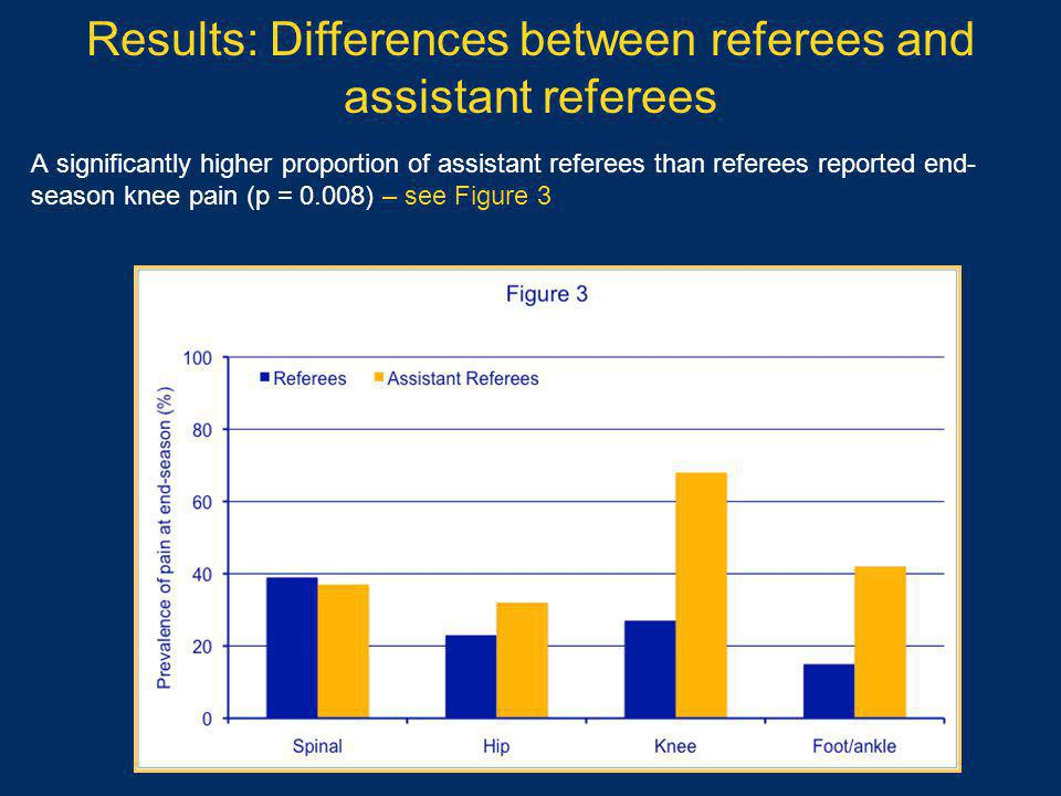 Results: Differences between referees and assistant referees A significantly higher proportion of assistant referees than referees reported end- season knee pain (p = 0.008) – see Figure 3