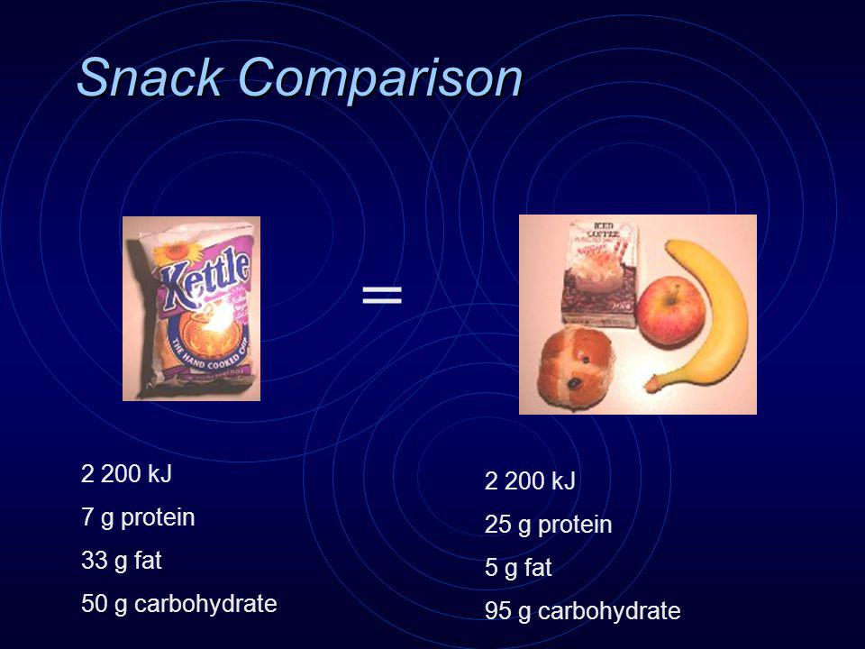Snack Comparison = 2 200 kJ 7 g protein 33 g fat 50 g carbohydrate 2 200 kJ 25 g protein 5 g fat 95 g carbohydrate
