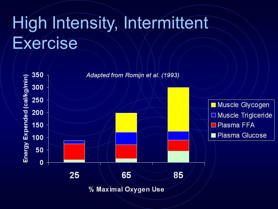 Adapted from Romijn et al. (1993) High Intensity, Intermittent Exercise