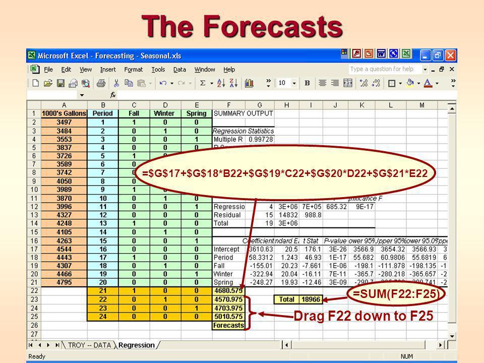 The Forecasts =$G$17+$G$18*B22+$G$19*C22+$G$20*D22+$G$21*E22 Drag F22 down to F25 =SUM(F22:F25)