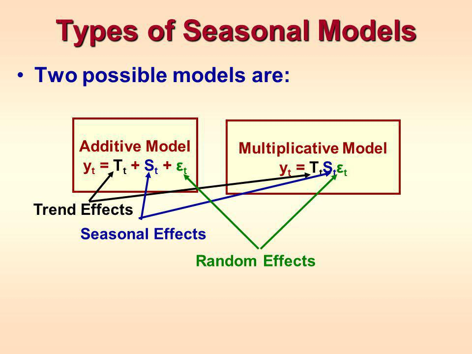 Types of Seasonal Models Two possible models are: Additive Model y t = T t + S t + ε t Multiplicative Model y t = T t S t ε t Trend Effects Seasonal Effects Random Effects