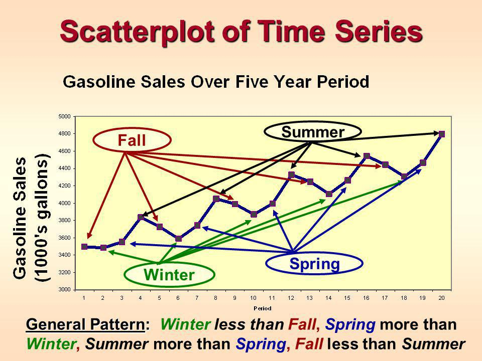Scatterplot of Time Series Fall Winter Spring Summer General Pattern: General Pattern: Winter less than Fall, Spring more than Winter, Summer more than Spring, Fall less than Summer
