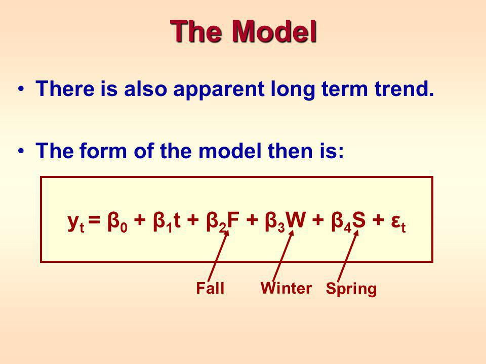 The Model There is also apparent long term trend.